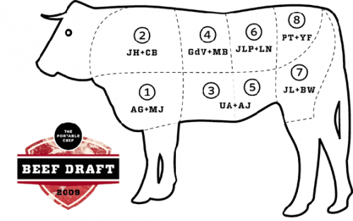 Beef_draft_results
