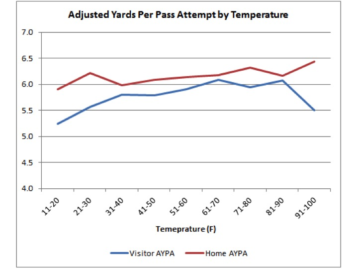 Yards per Pass by Temp