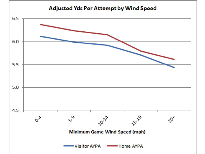 Yards per Pass by Wind